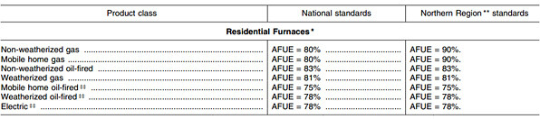 high efficiency furnace standards