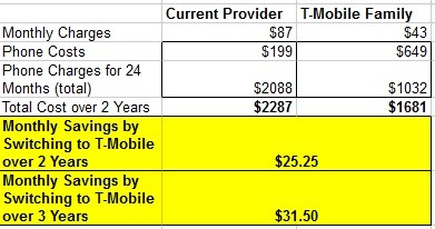 T-Mobile Family Savings Compare