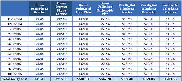 Figures include taxes/fees (some estimates) as of November 22, 2014