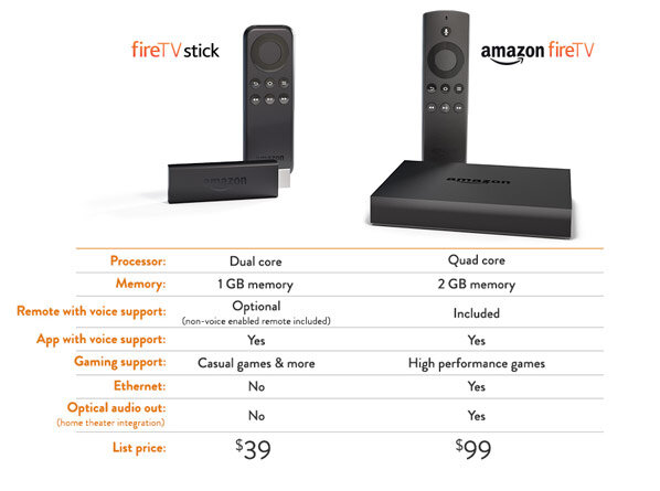 fire stick vs tv