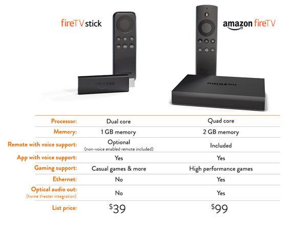fire stick vs tv