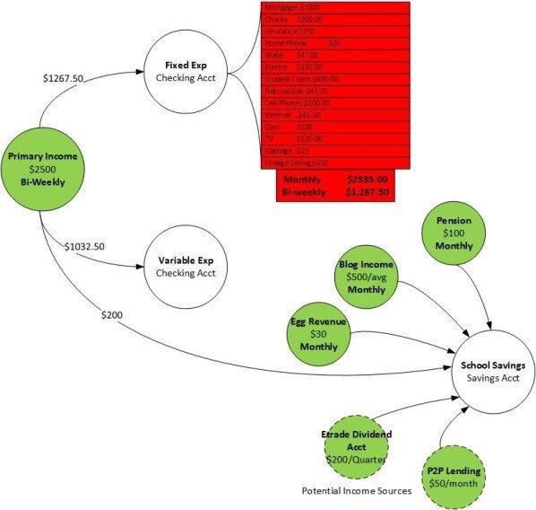 Money Workflow Example