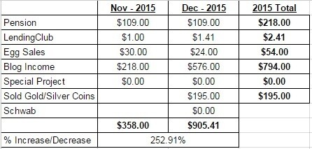 Dec 2015 Passvie Income Report2