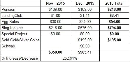 Dec 2015 Passvie Income Report2