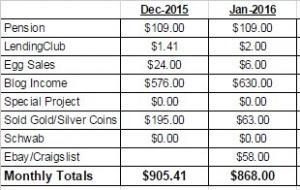 Jan 2016 Passvie Income Report
