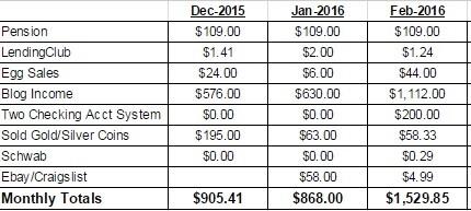 February 2016 Passvie Income Report