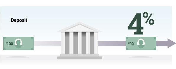 banks make money through loans