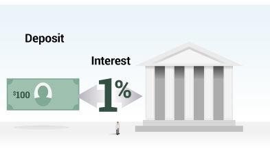bank interest
