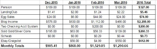 March 2016 Passvie Income Report