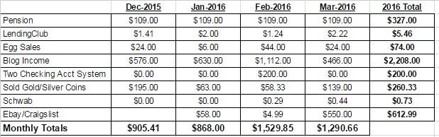 March 2016 Passvie Income Report