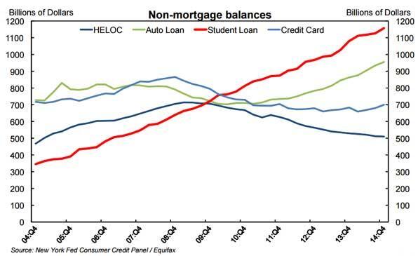 student loan debt skyrockets