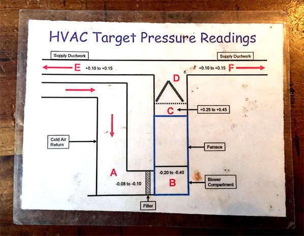 target pressure readings